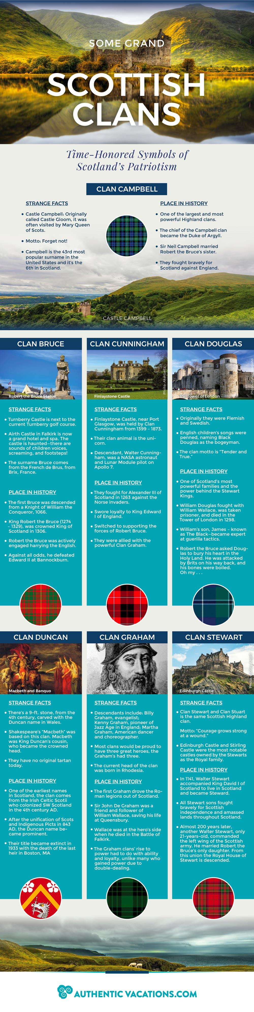 Some Grand Scottish Clans