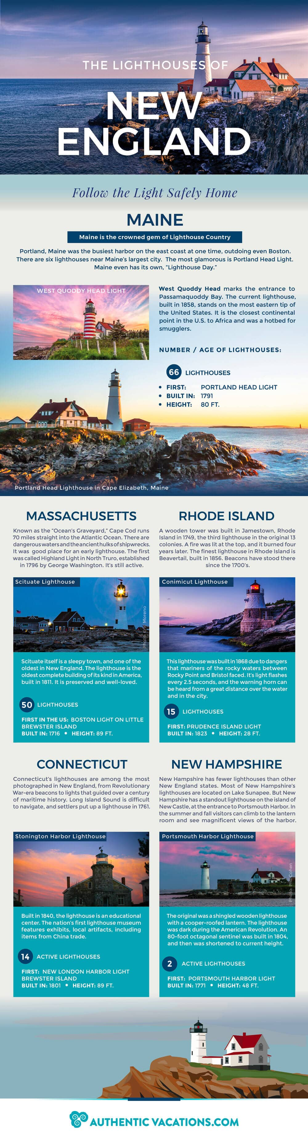 New England's Luminous Lighthouses
