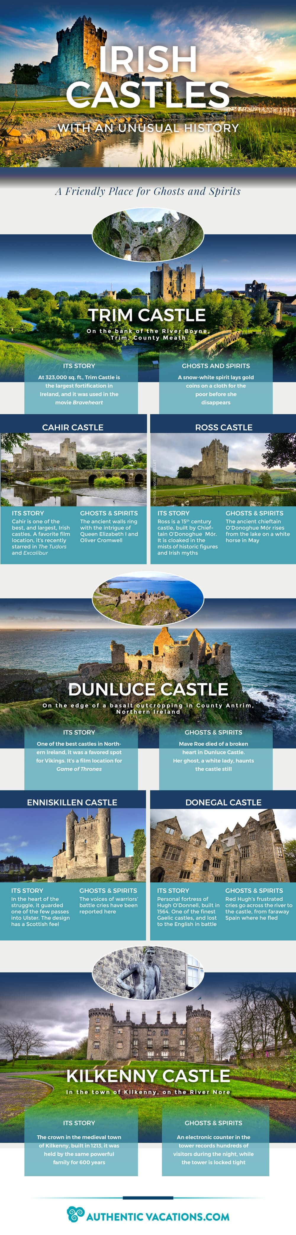 Irish Castles with an Unusual History