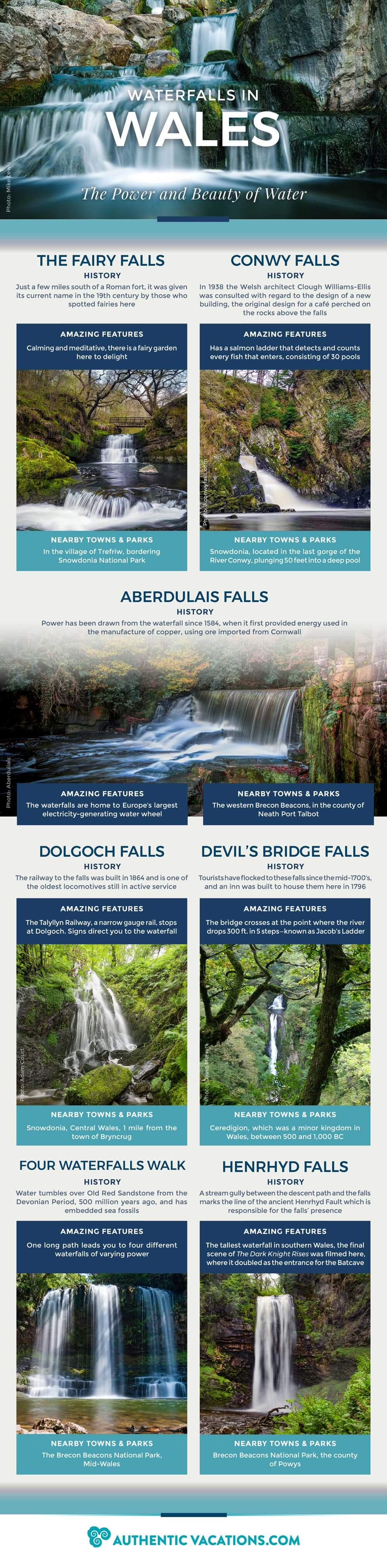 Waterfalls to Discover in Wales